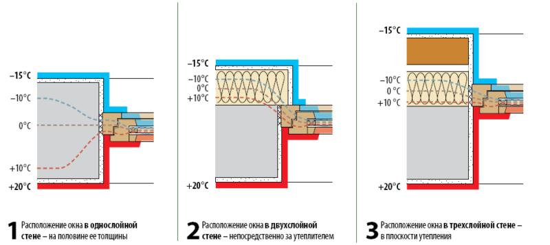Правильное крепление каркаса окна к стене